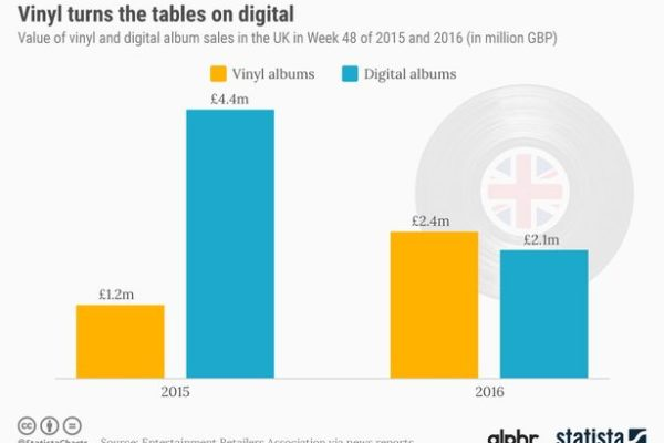 Vinyl Overtakes the Download